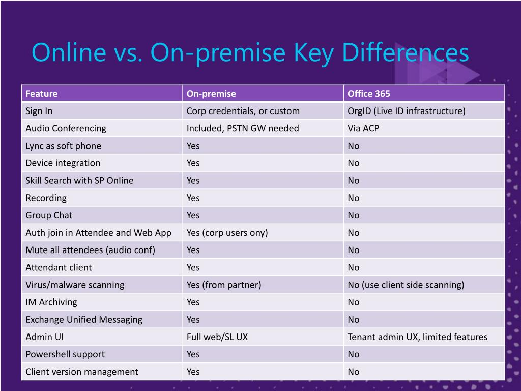 Online vs. On-premise Key Differences
