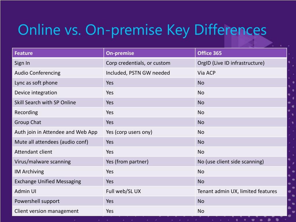 Online vs. On-premise Key Differences