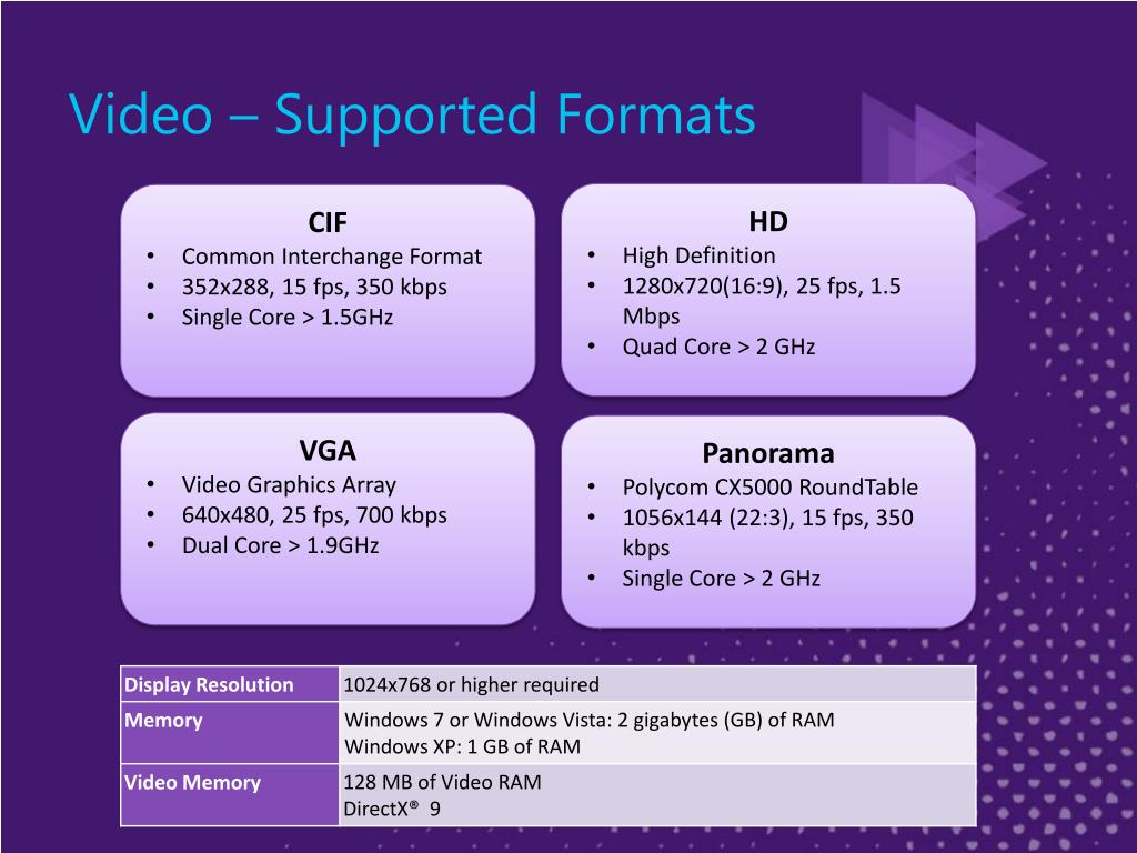 Video – Supported Formats