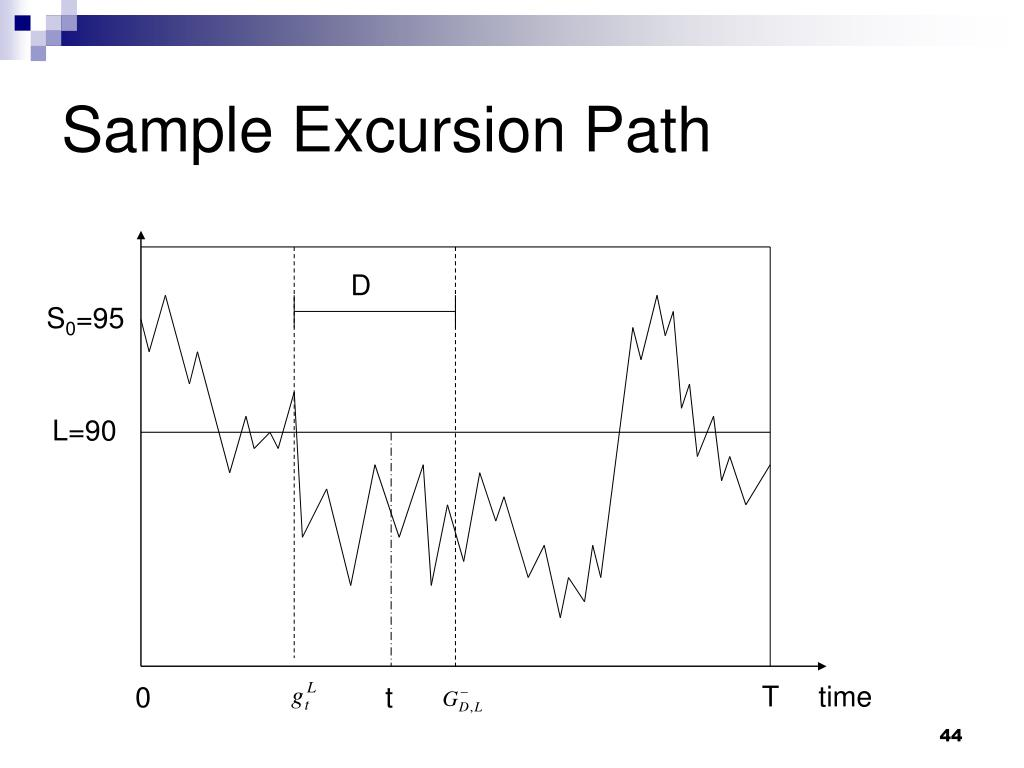 Sample Excursion Path