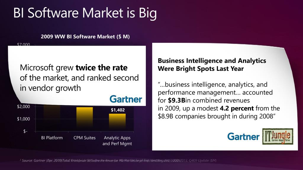 BI Software Market