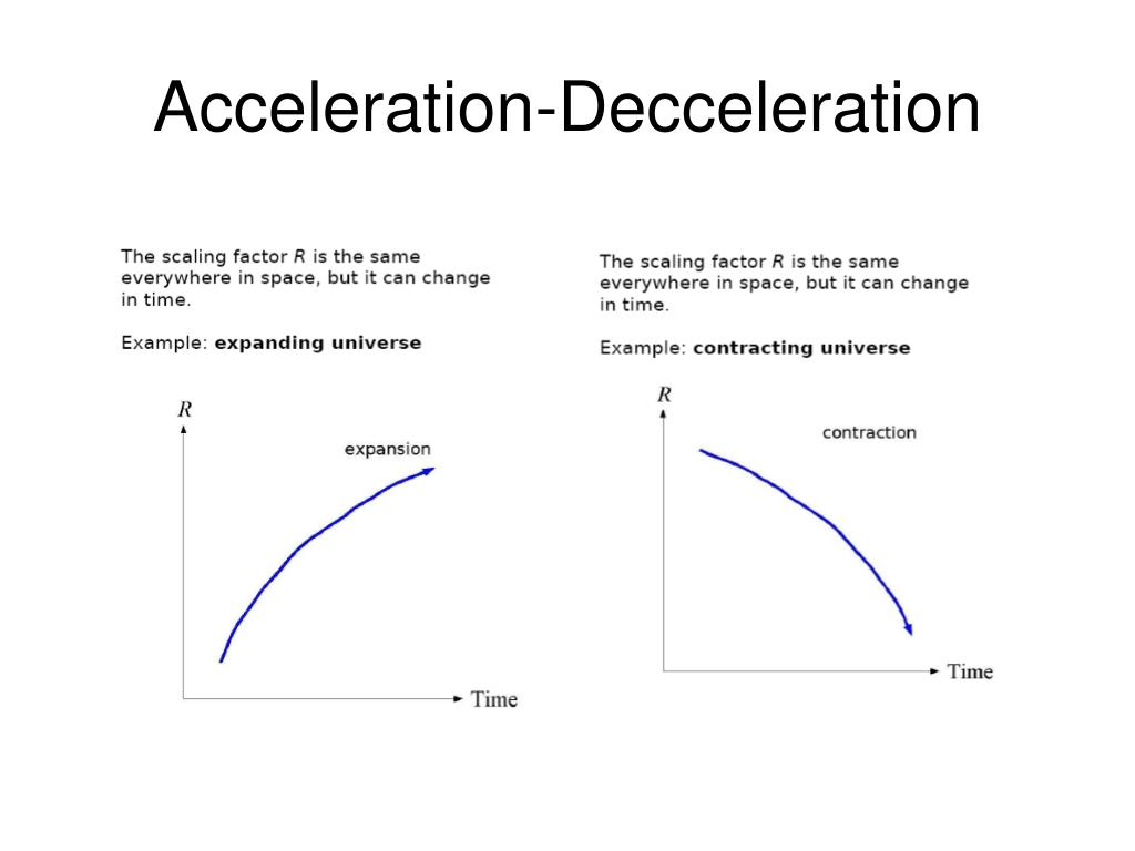 Acceleration-Decceleration