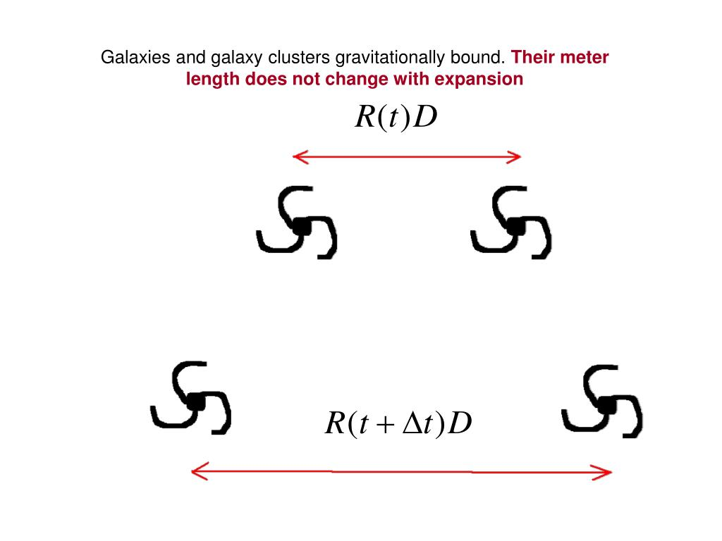Galaxies and galaxy clusters gravitationally bound.