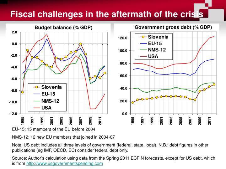 Fiscal challenges in the aftermath of the crisis l.jpg