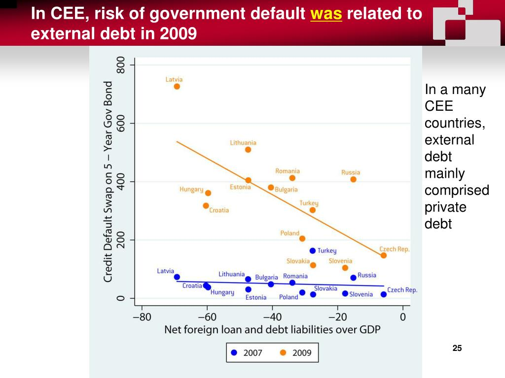 In CEE, risk of government default