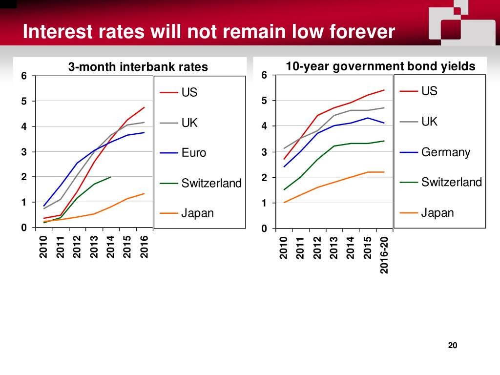 Interest rates will not remain low forever