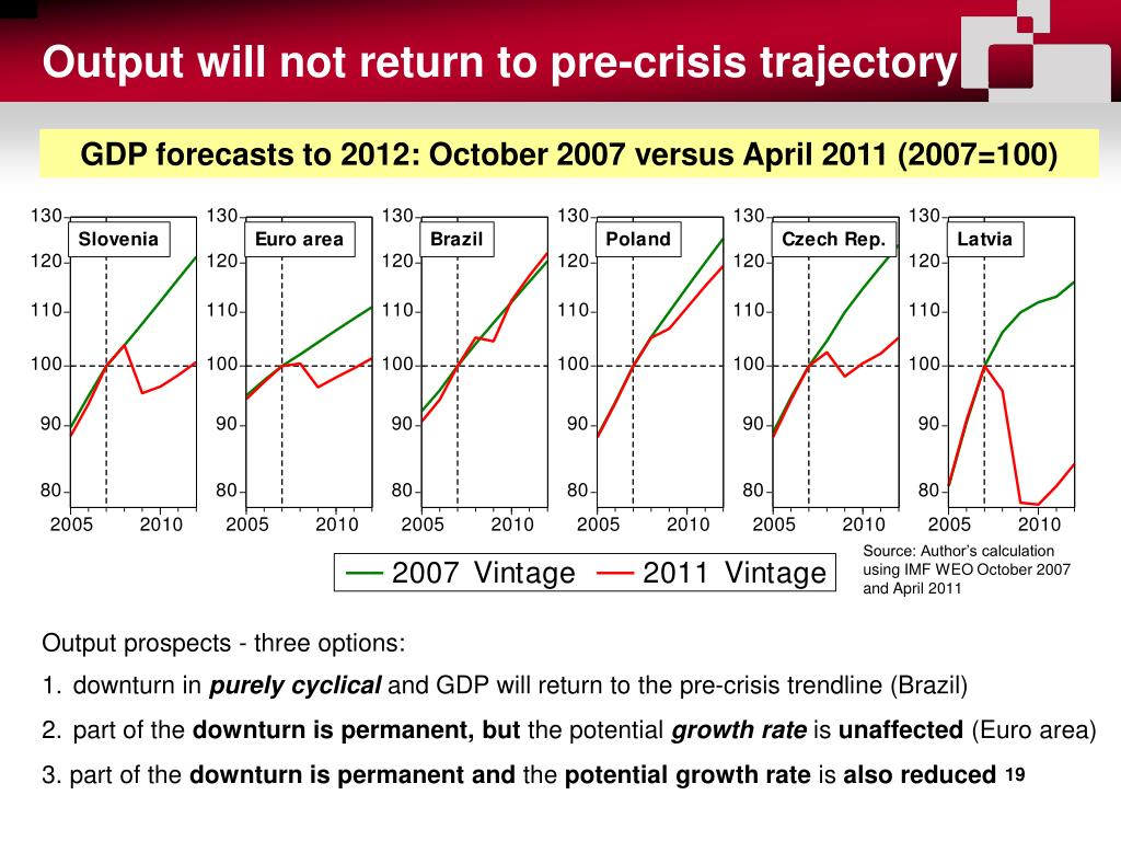 Output will not return to pre-crisis trajectory