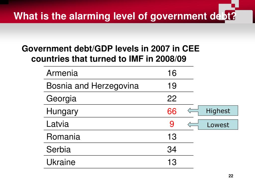 What is the alarming level of government debt?