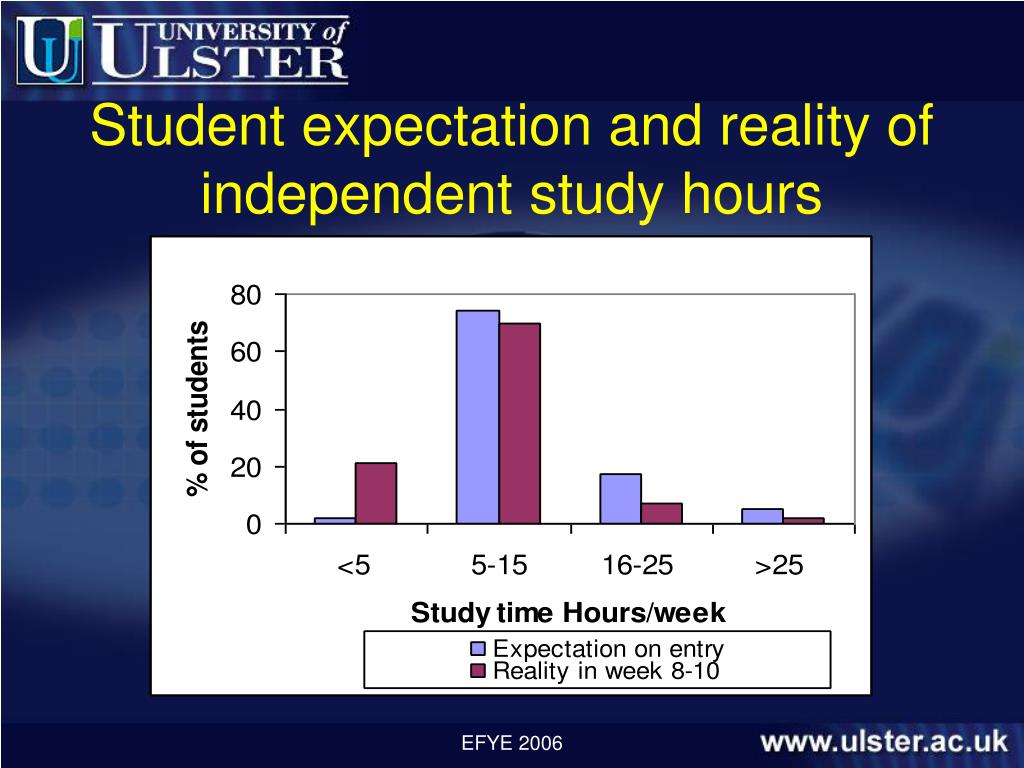 Student expectation and reality of independent study hours