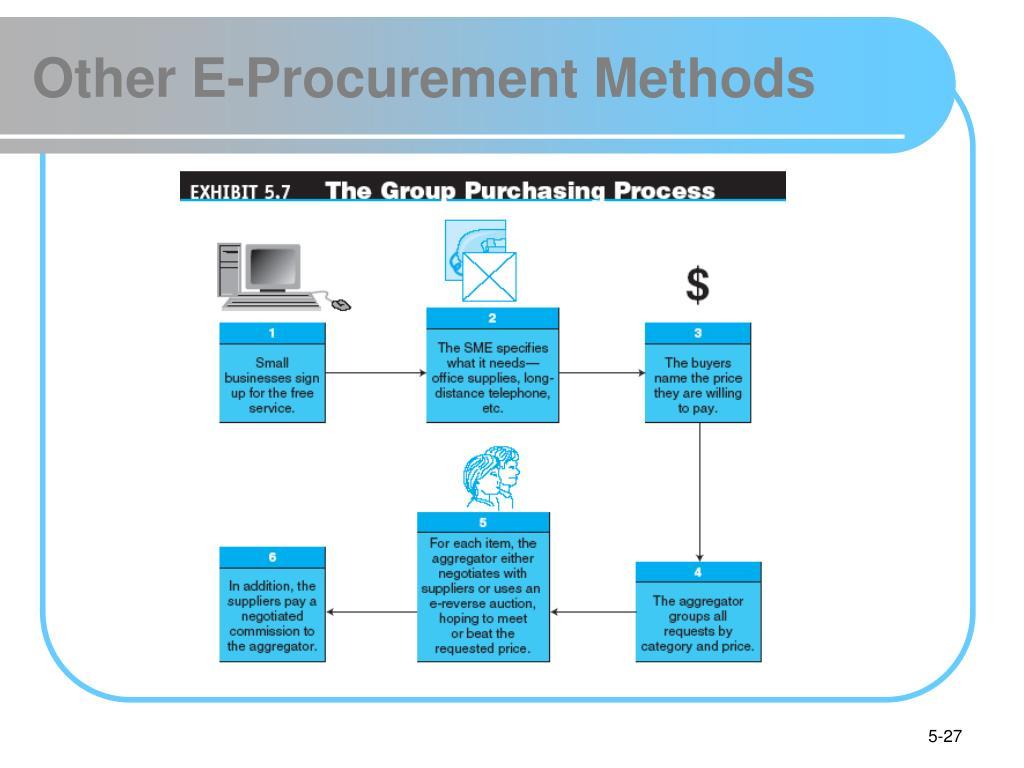 What is Project Procurement Management