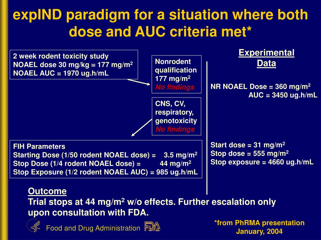 expIND paradigm for a situation where both dose and AUC criteria met*