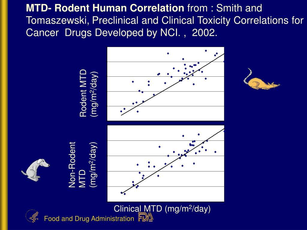 MTD- Rodent Human Correlation