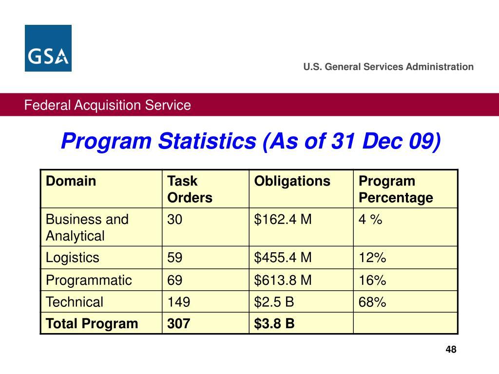 Program Statistics (As of 31 Dec 09)