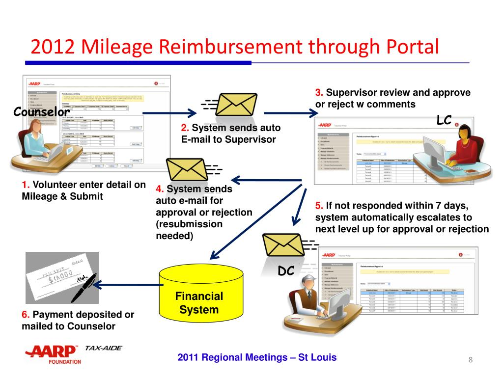 2012 Mileage Reimbursement through Portal