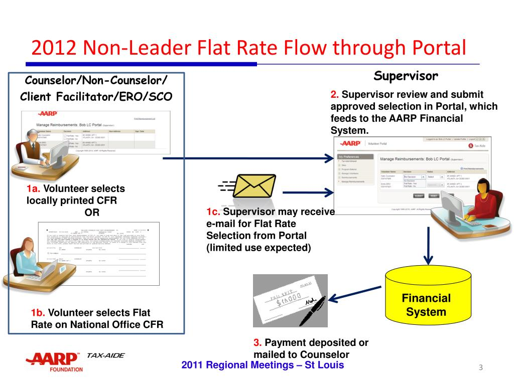 2012 Non-Leader Flat Rate Flow through Portal