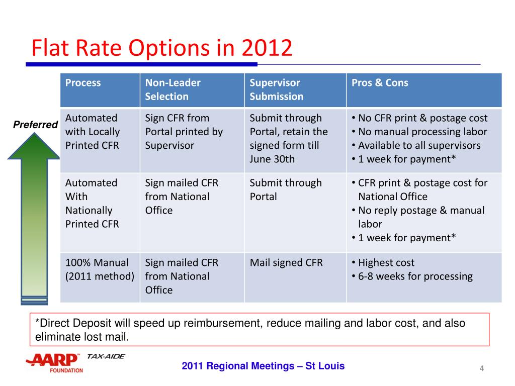 Flat Rate Options in 2012