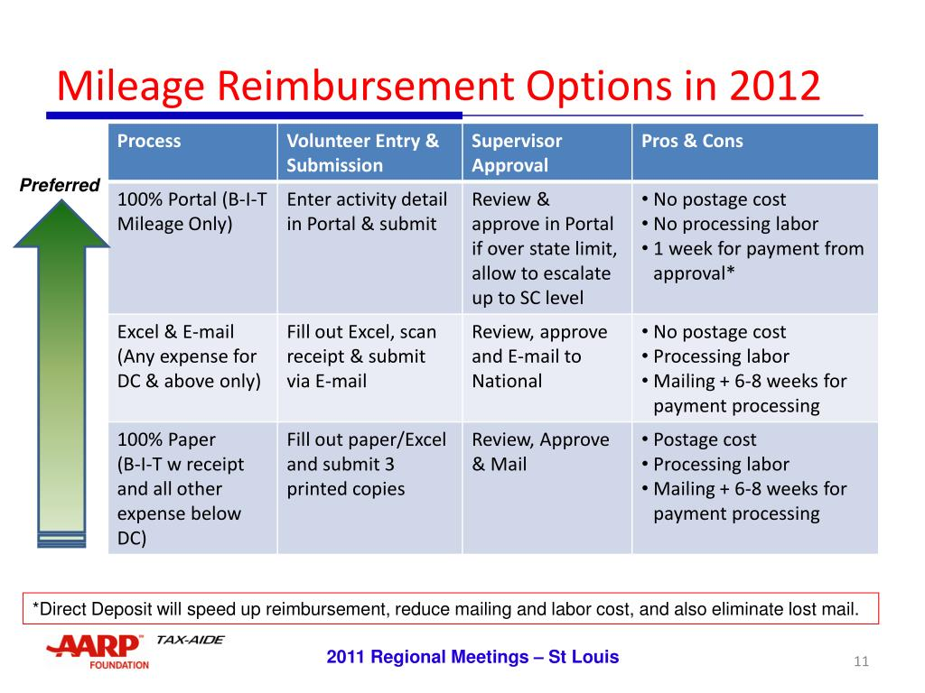Mileage Reimbursement Options in 2012