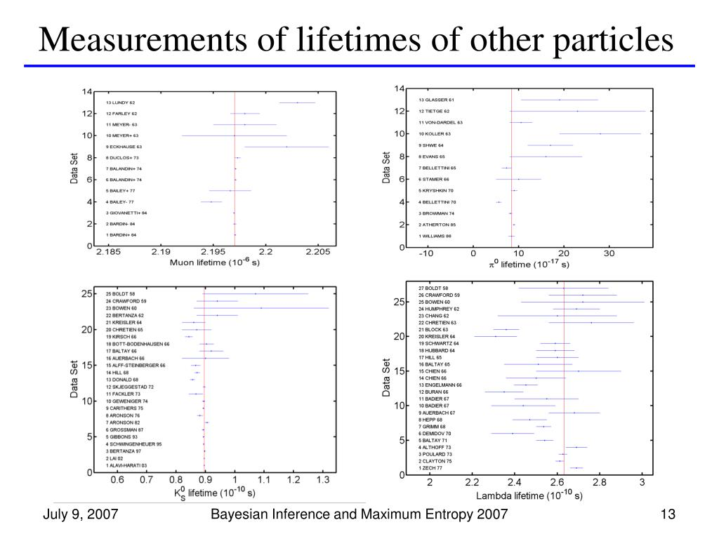 Measurements of lifetimes of other particles