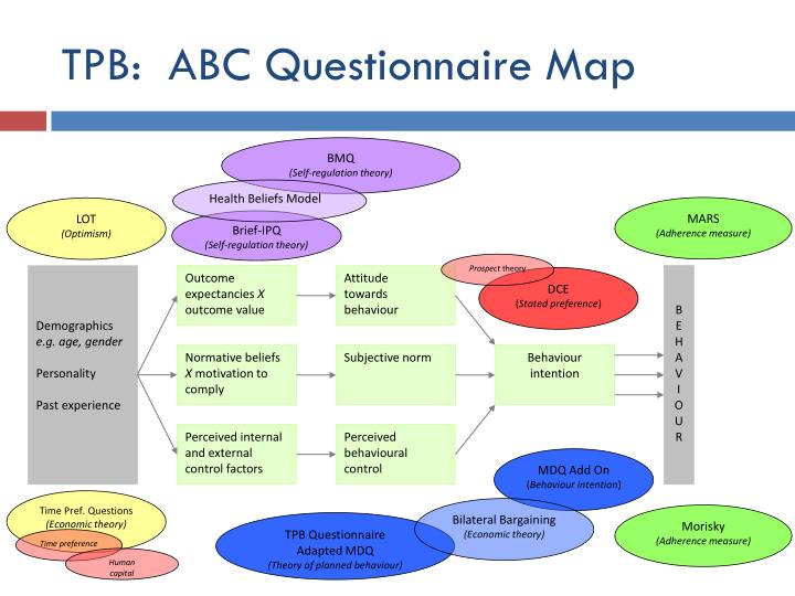 Tpb abc questionnaire map