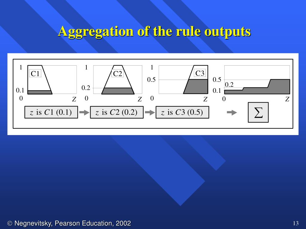 Aggregation of the rule outputs