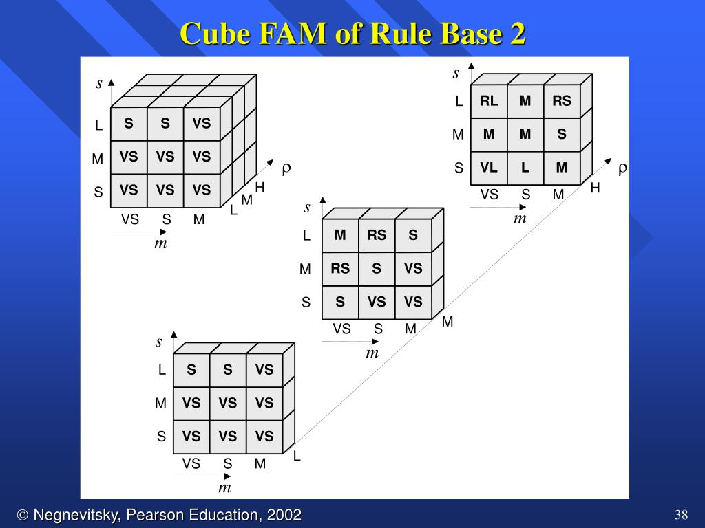 Cube FAM of Rule Base 2