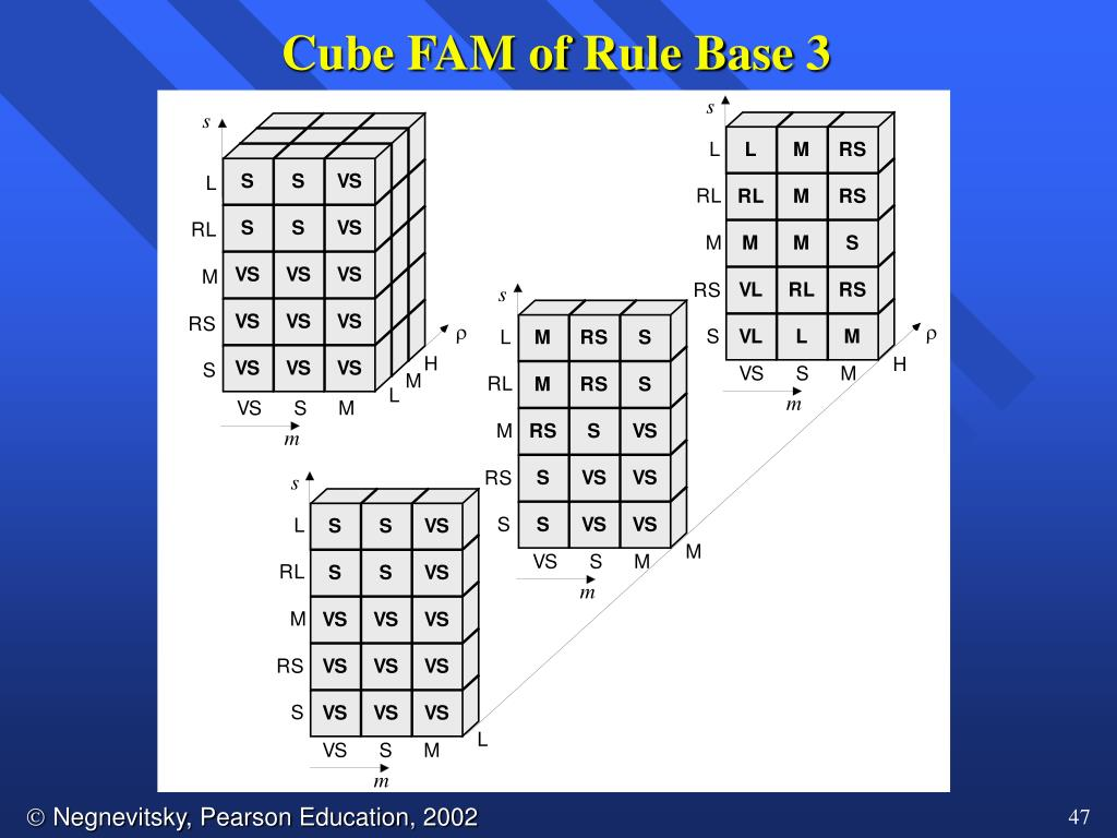 Cube FAM of Rule Base 3