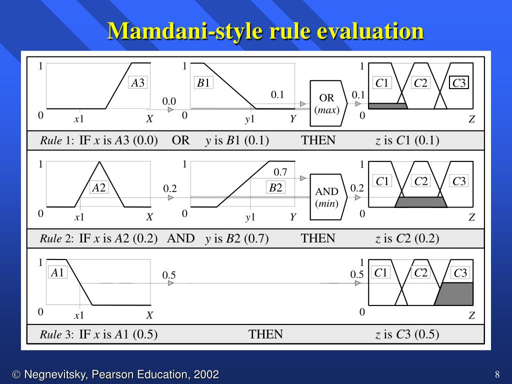 Mamdani-style rule evaluation