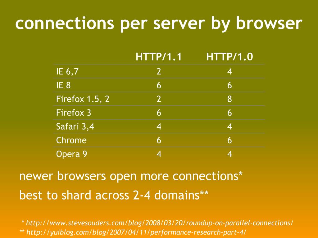 connections per server by browser