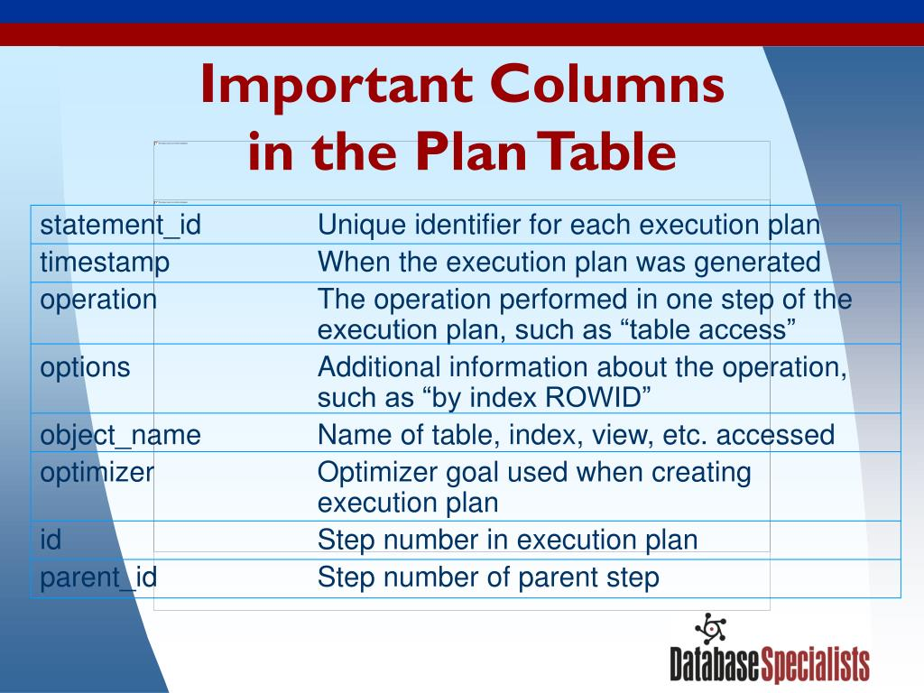 Important Columns