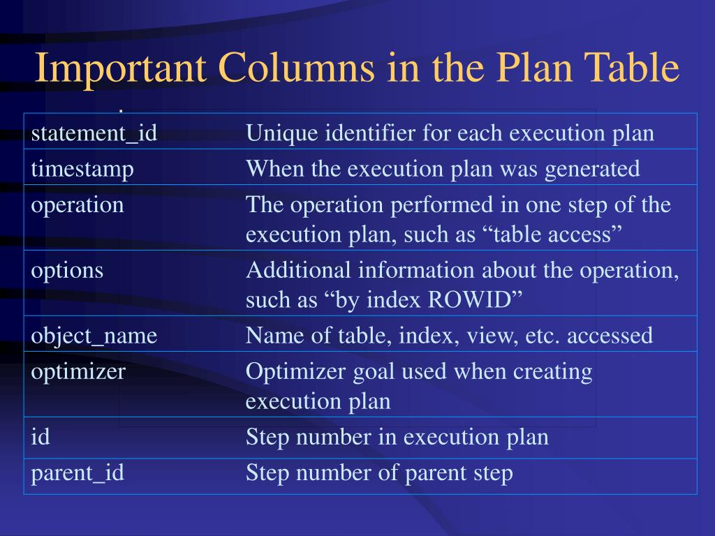 Important Columns in the Plan Table