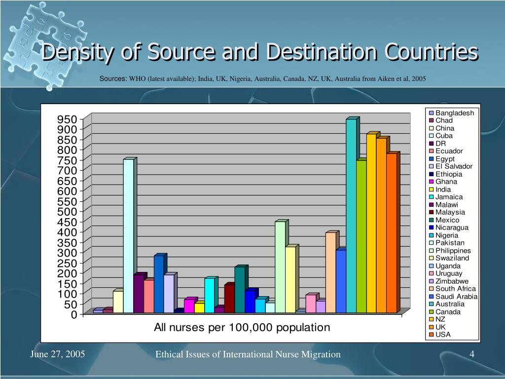 Density of Source and Destination Countries