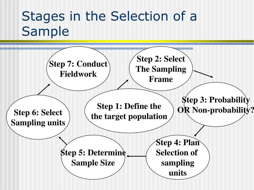 Stages in the Selection of a Sample