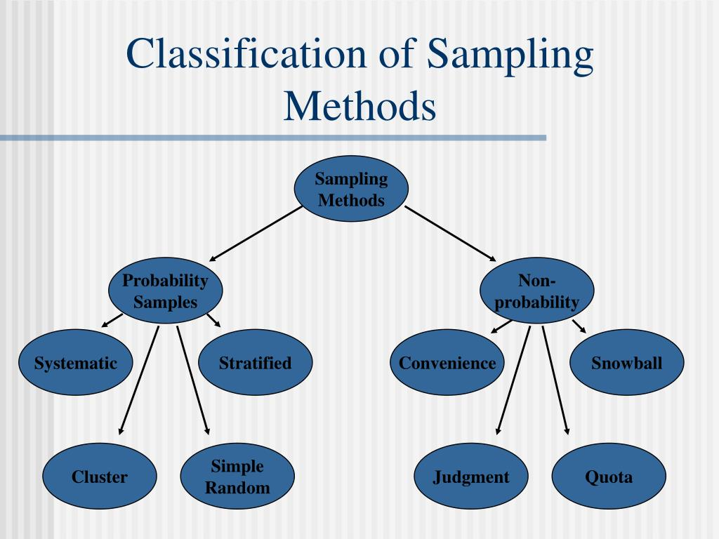 Classification of Sampling Methods