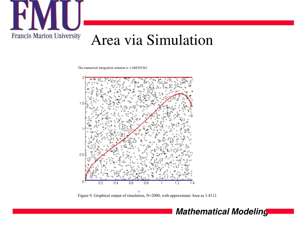 Area via Simulation