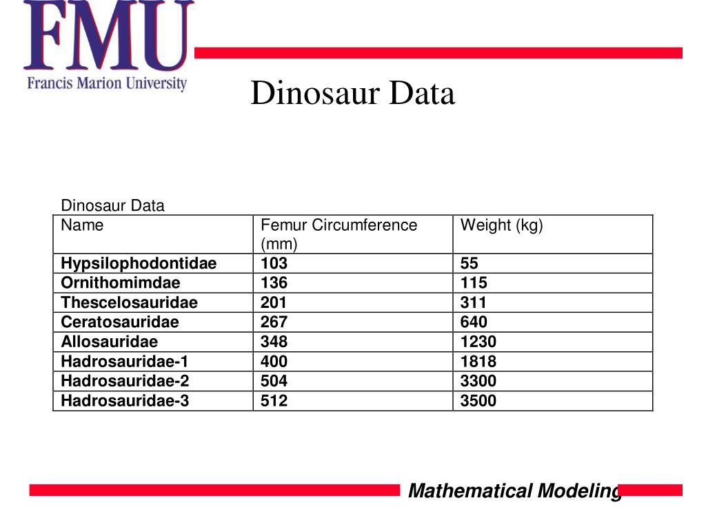 Dinosaur Data