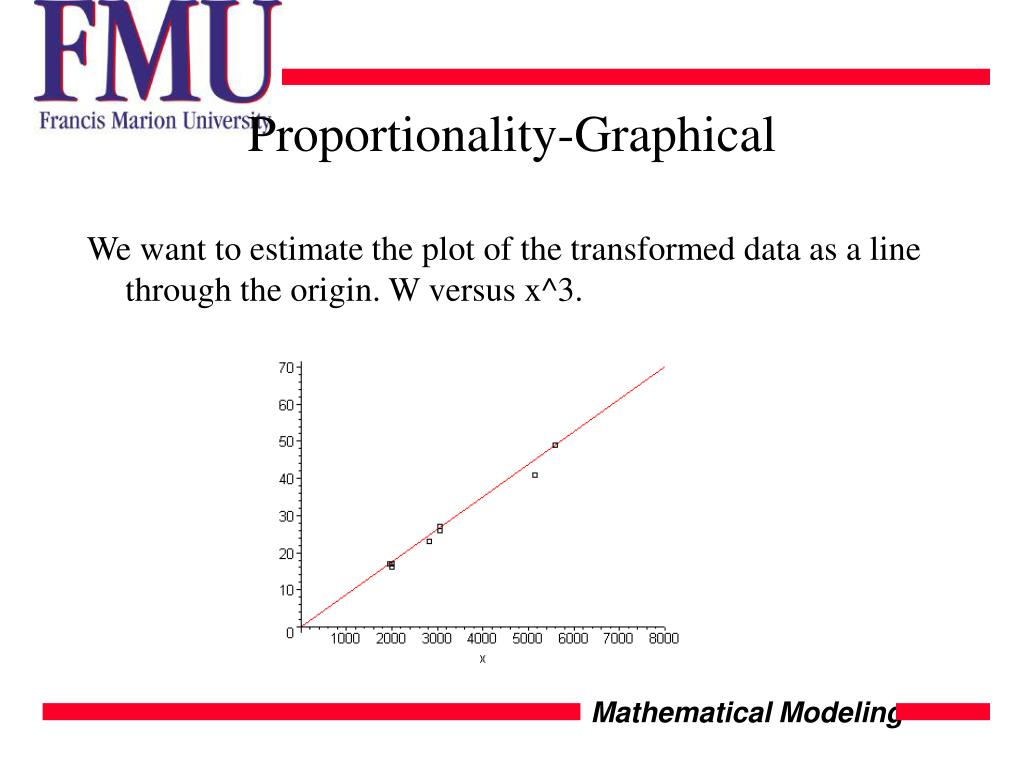 Proportionality-Graphical