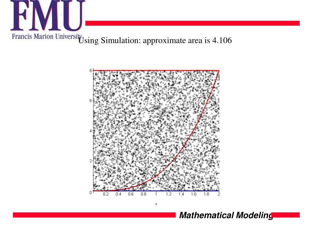 Using Simulation: approximate area is 4.106
