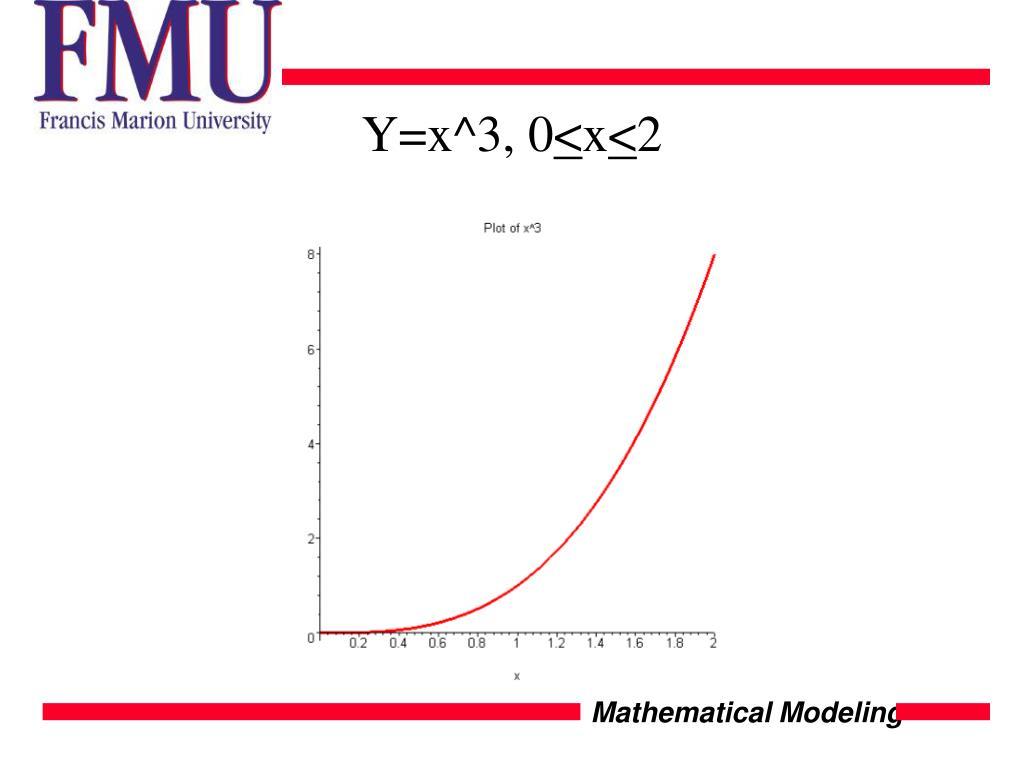 Y=x^3, 0