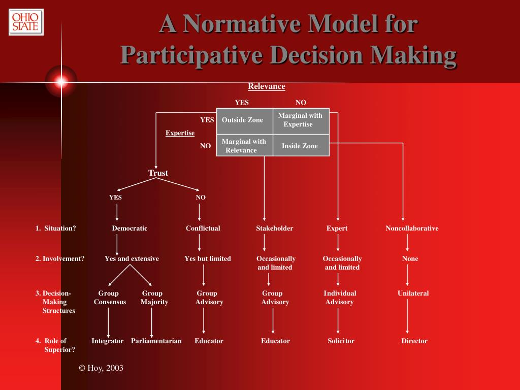 A Normative Model for