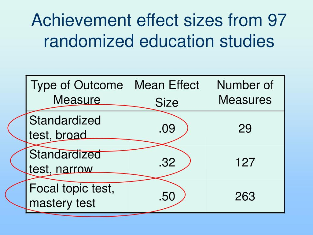 Achievement effect sizes from 97 randomized education studies