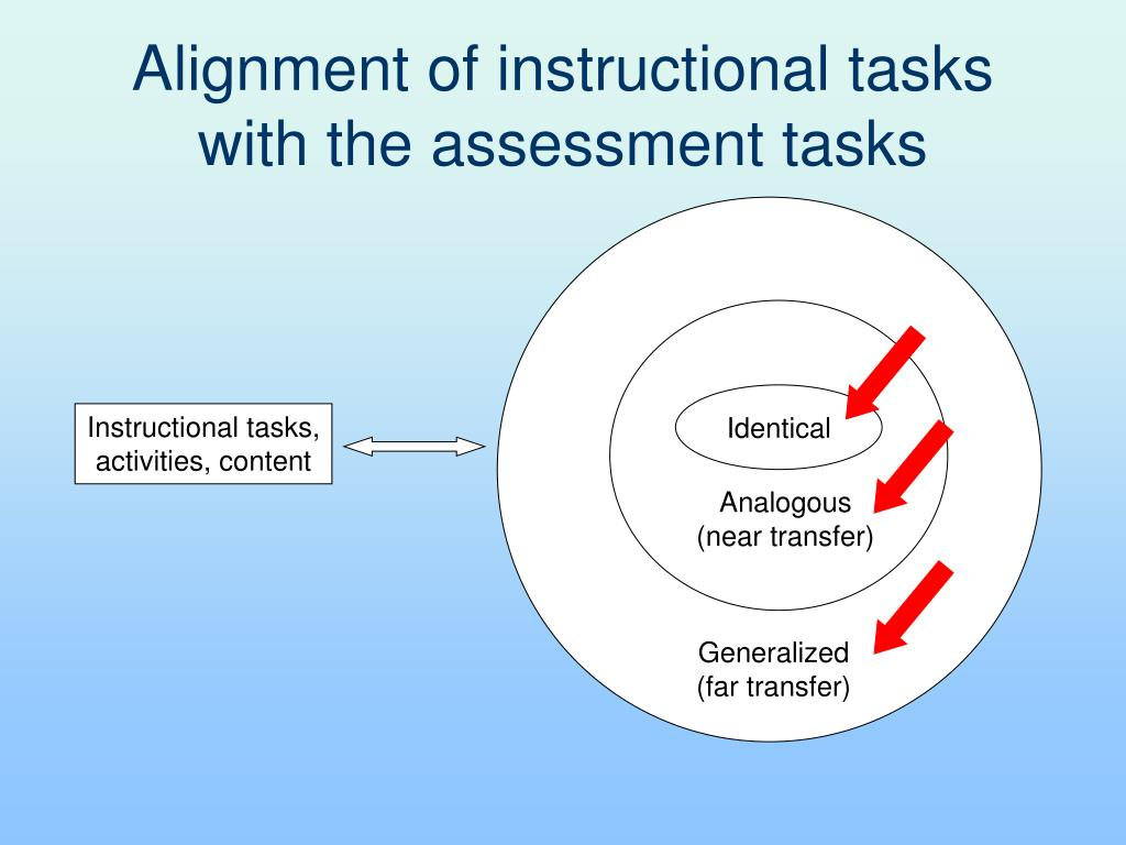 Alignment of instructional tasks with the assessment tasks