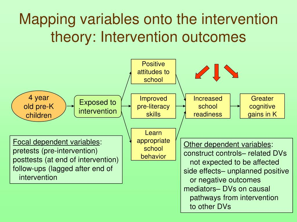 Mapping variables onto the intervention theory: Intervention outcomes