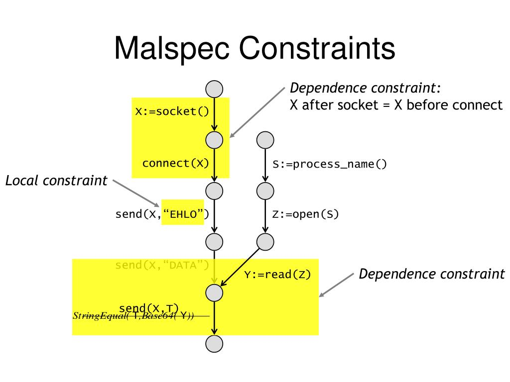 Dependence constraint: