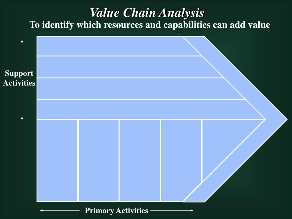 value chain analysis to identify resources and Introduction value chain analysis is a process that requires four interconnected steps: data collection and research, value chain mapping, analysis of opportunities and constraints, and vetting of findings with stakeholders and recommendations for future actions.