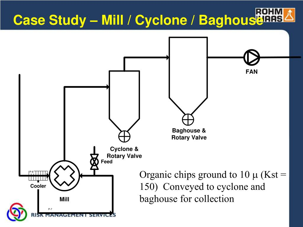 Case Study – Mill / Cyclone / Baghouse