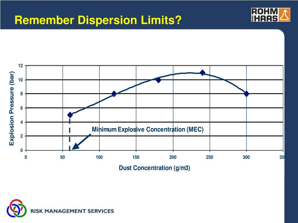 Remember Dispersion Limits?