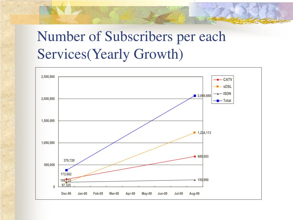 Number of Subscribers per each Services(Yearly Growth)