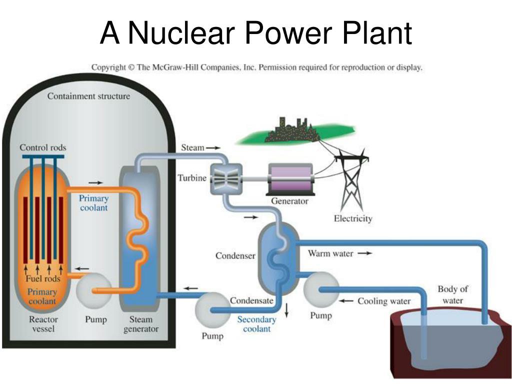 A Nuclear Power Plant
