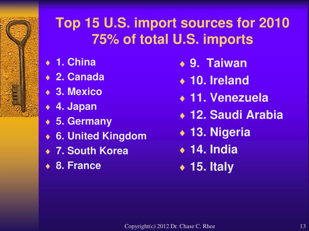Top 15 U.S. import sources for 2010 75% of total U.S. imports