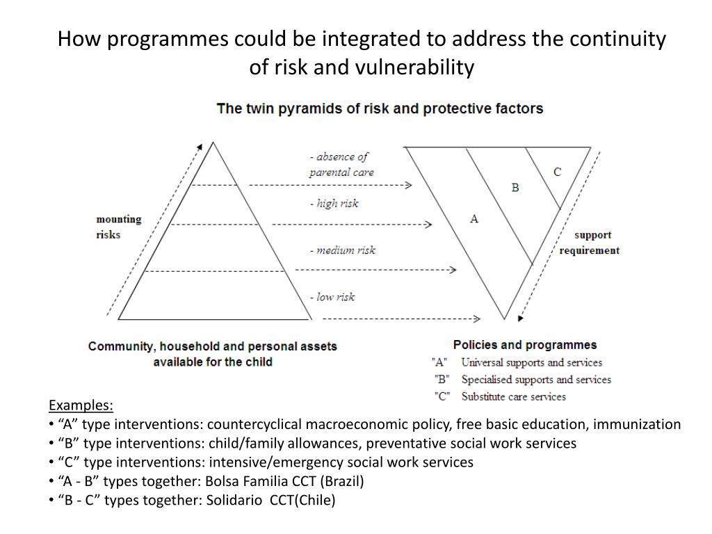 How programmes could be integrated to address the continuity of risk and vulnerability
